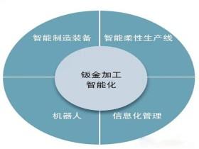 钣金加工技术发展趋势—智能化