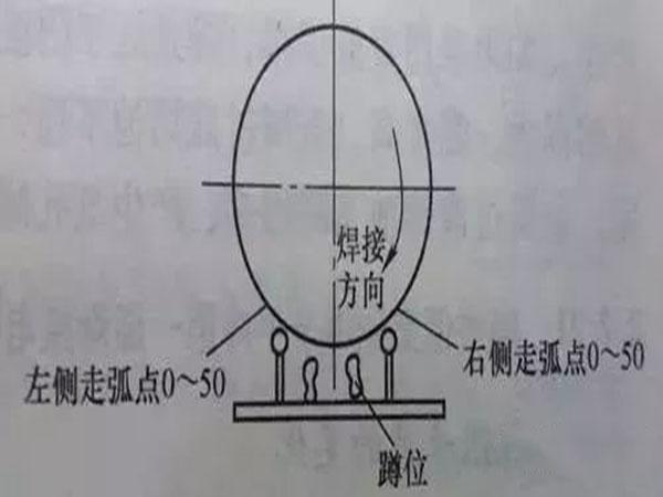 几个问题困扰了多少焊接工程师和焊工