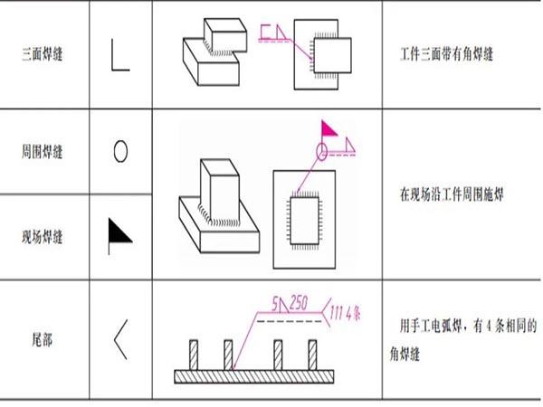 机械制图进阶(7)--焊接图画法