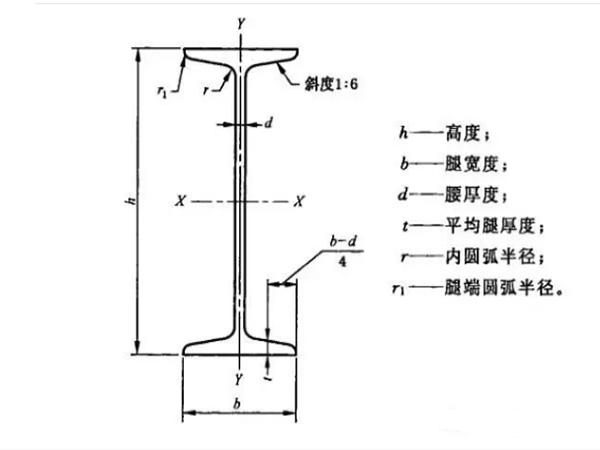工字钢和H型钢的区别