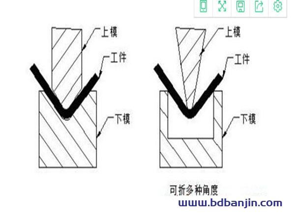 钣金折弯半径跟板厚有什么关系